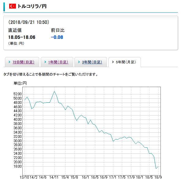 過去5年間のトルコリラの値動きはずっと下落傾向にある