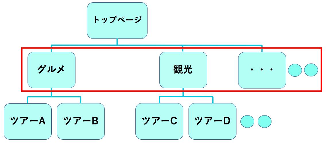 サイト構造化の画像です。