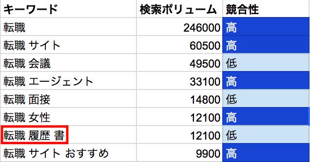 関連キーワードのボリューム数です。