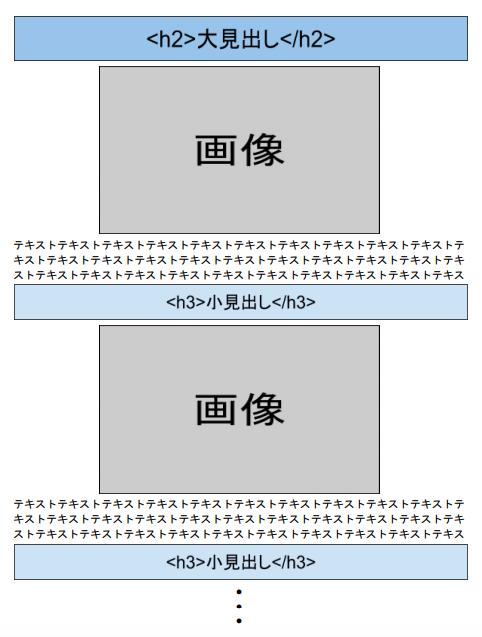 記事構成のフォーマット②