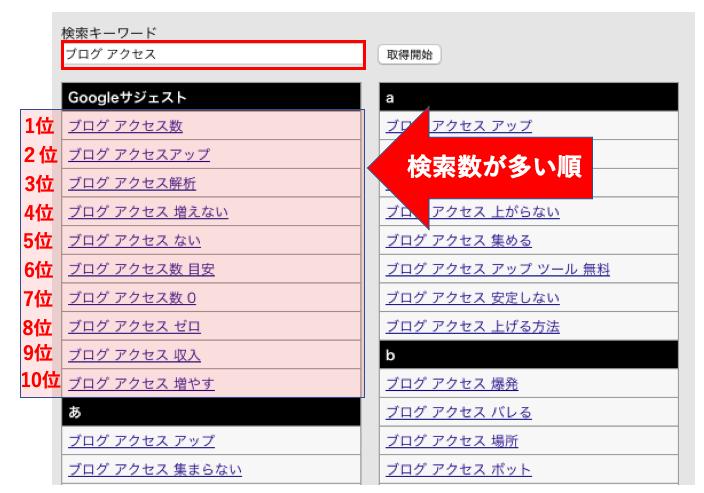 『ブログ アクセスアップ』を検索しよう