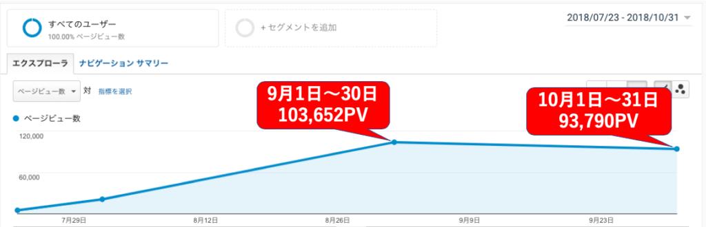 ブログが月10万PVまでアクセスアップしました。