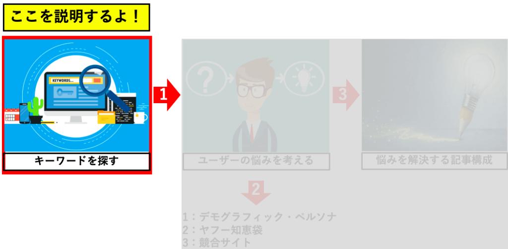 ブログのアクセスアップstep1:キーワードを探す のイメージ図です。