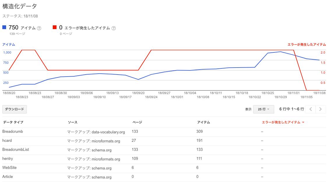 サイト構造化データの管理画面