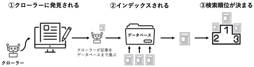 検索エンジンの仕組みのイメージ図です。