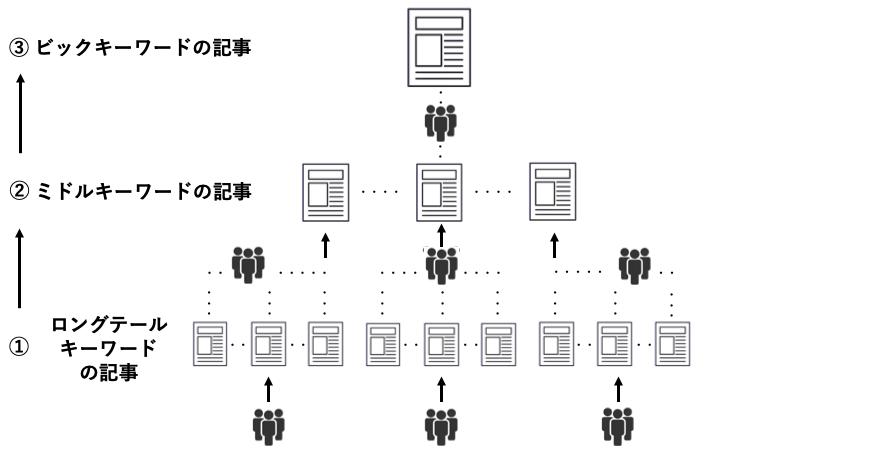 ロングテールSEOのブログ戦略のイメージ図です。