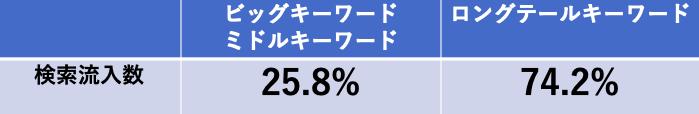 『ロングテールキーワードとビッグキーワード』の検索流入数の比率を比較したものです。
