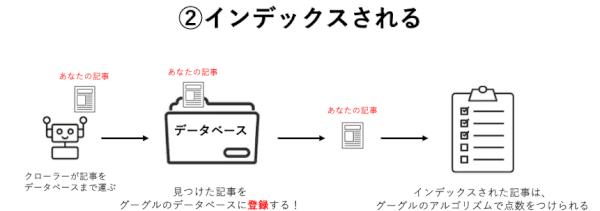 インデックスの仕組みをイメージ図で表現