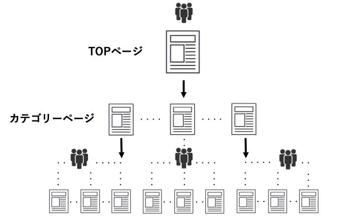 webサイト構造のイメージ図です。