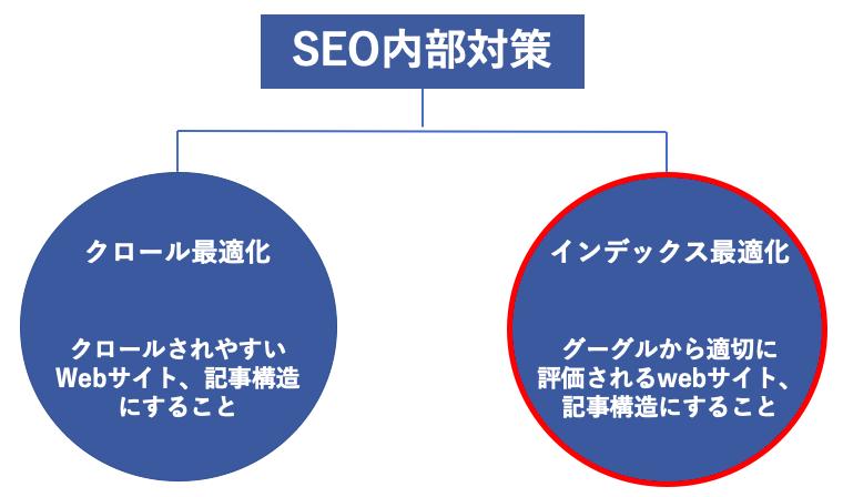 SEO内部対策のインデックス最適化のイメージ図です。