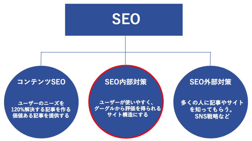 SEO内部対策のイメージ図です。