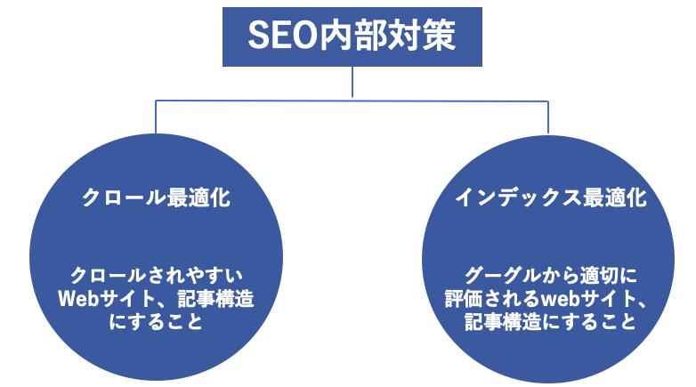 SEO内部対策を『クロール最適化とインデックス最適化』に分類したイメージ図です。