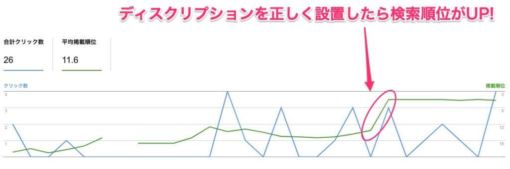 検索順位の上昇を示した図です。