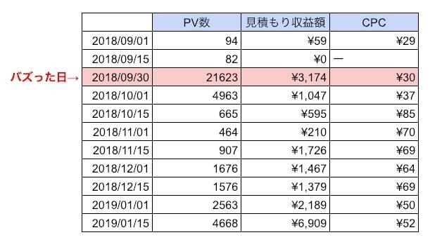 PV数と見積もり収益の推移