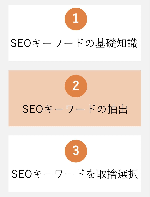 ブログのSEOキーワード準備に関するイメージ図。(キーワードの抽出編)