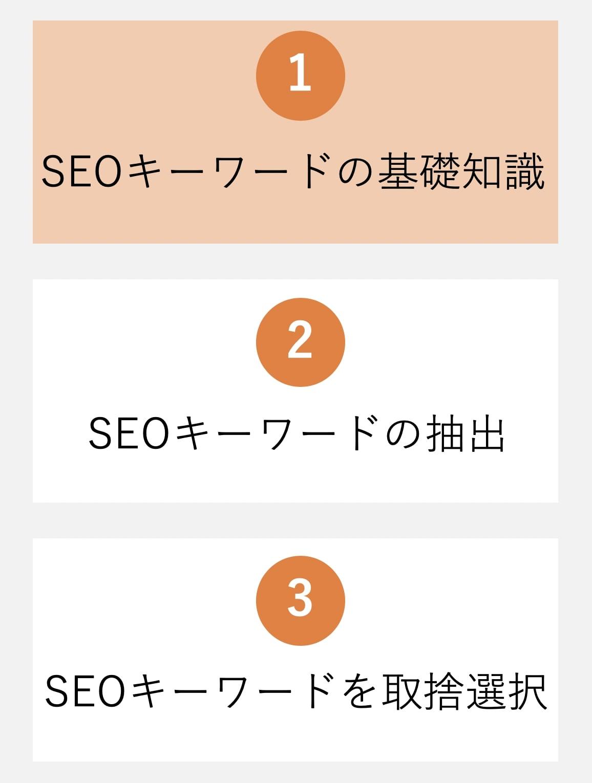 ブログのSEOキーワード準備に関するイメージ図。(基礎知識編)