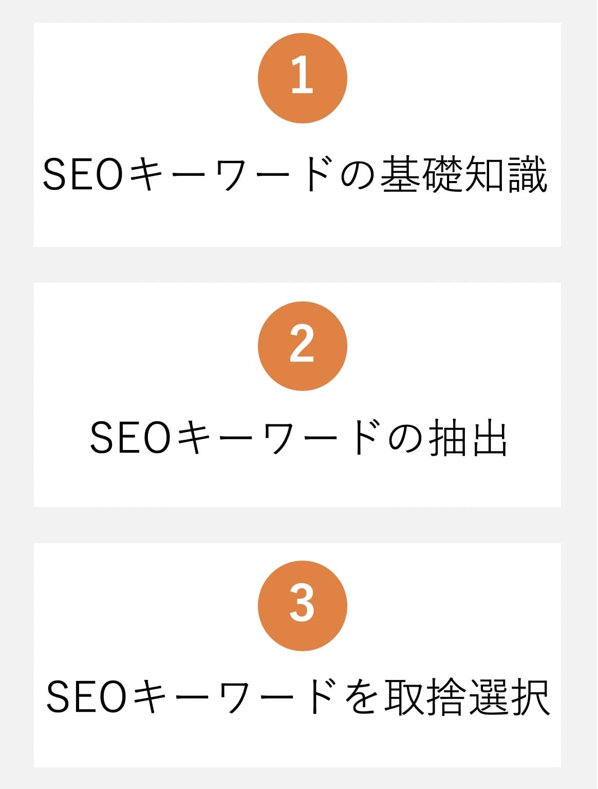 ブログのSEOキーワード準備に関するイメージ図。