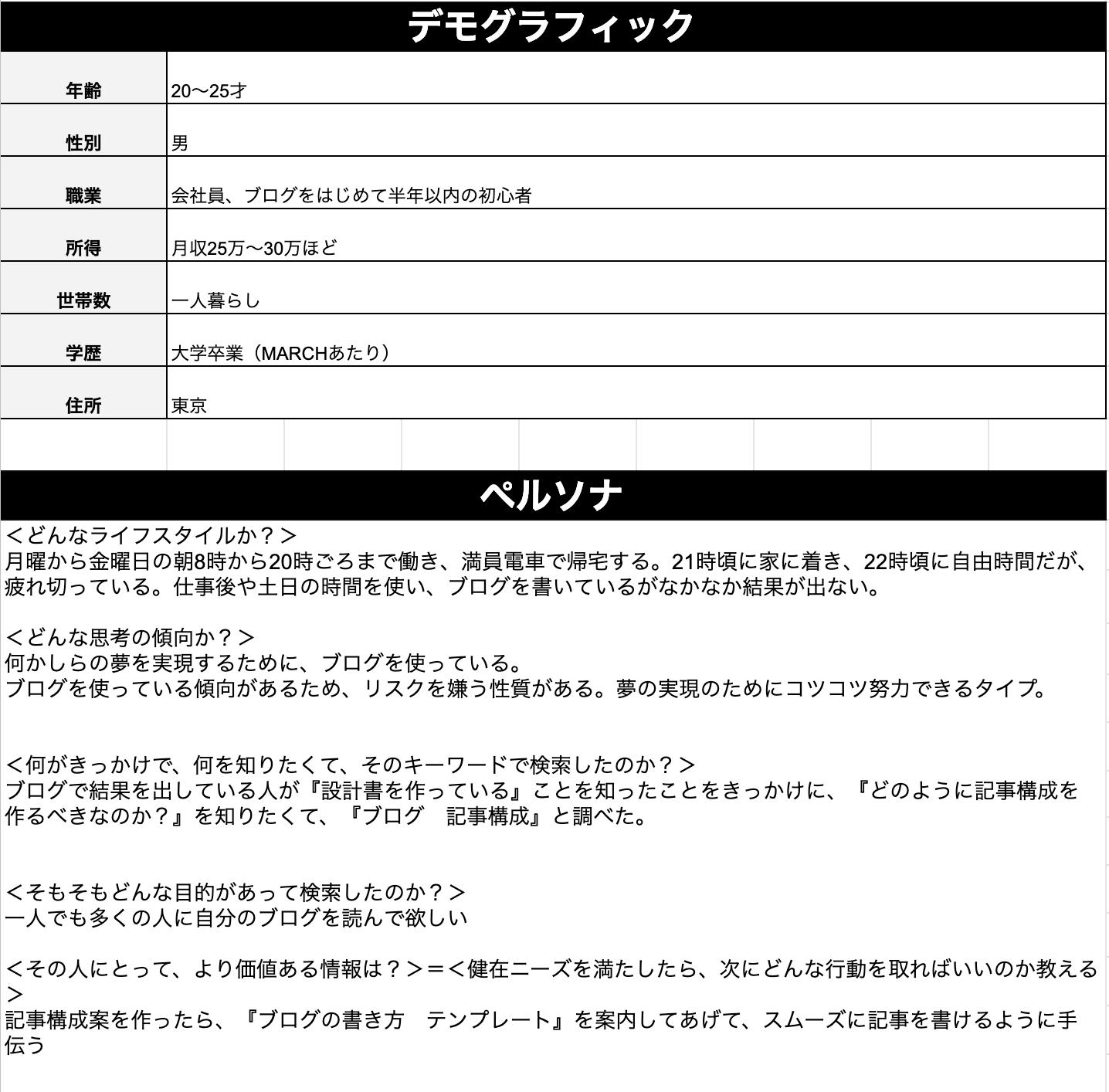 ブログ記事構成の作り方3ステップ(ニーズ分析:デモグラフィック・ペルソナ)