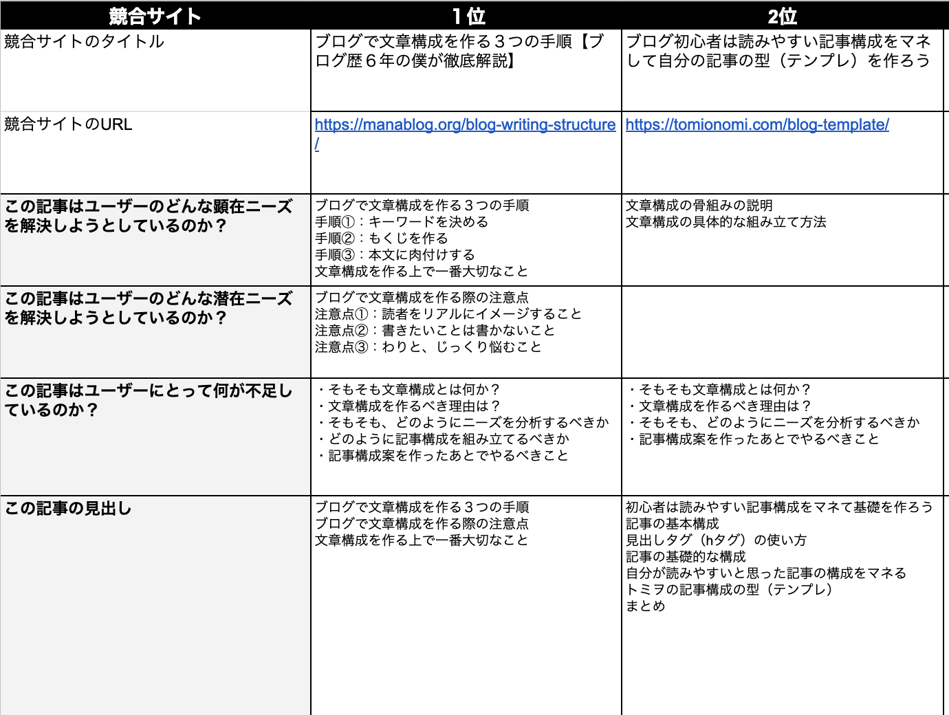 ブログ記事構成の作り方3ステップ(ニーズ分析:競合サイト分析)