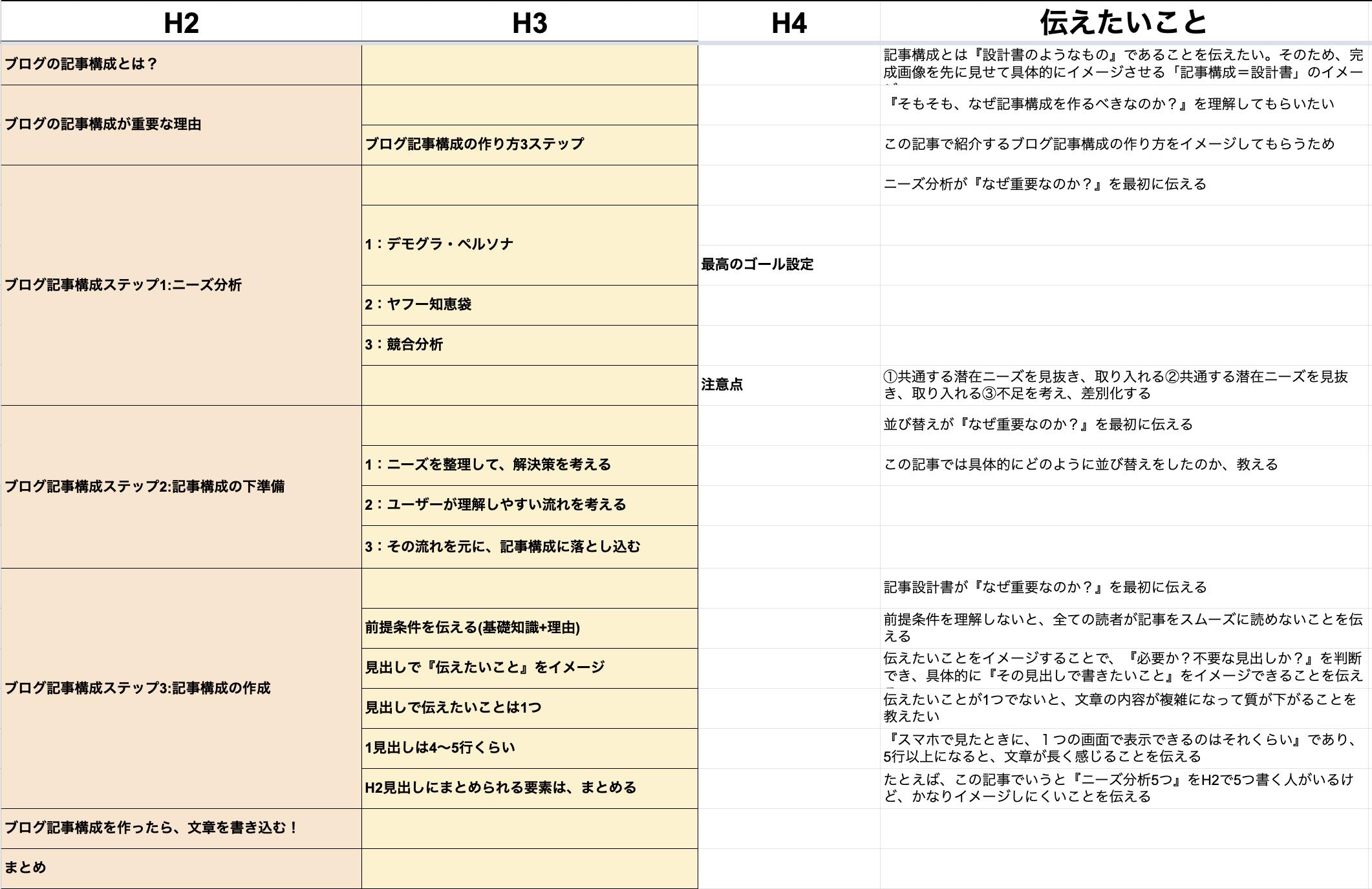 ブログ記事構成の完成図