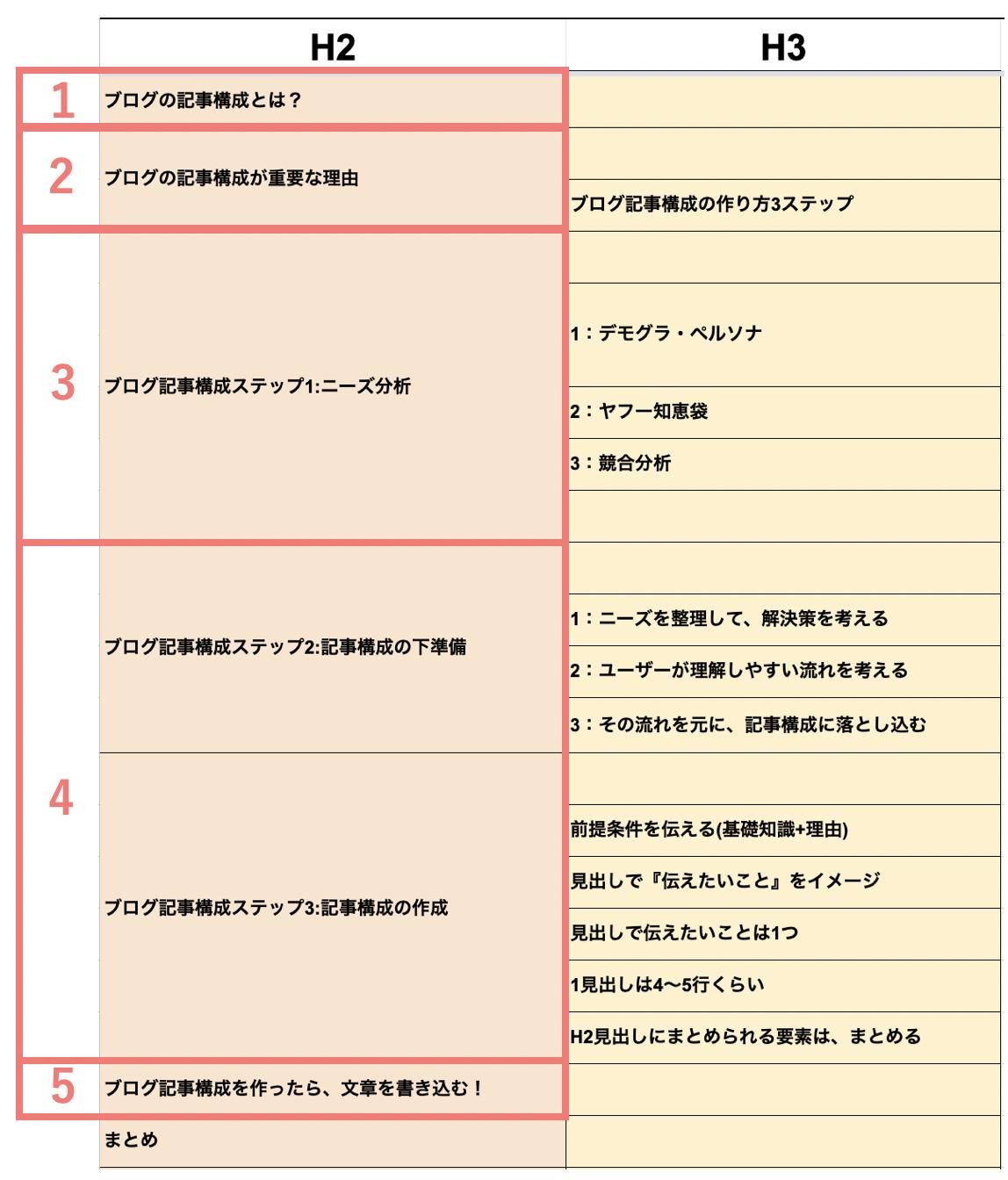 ブログ記事構成の作り方3ステップ(下準備:記事構成の完成図)