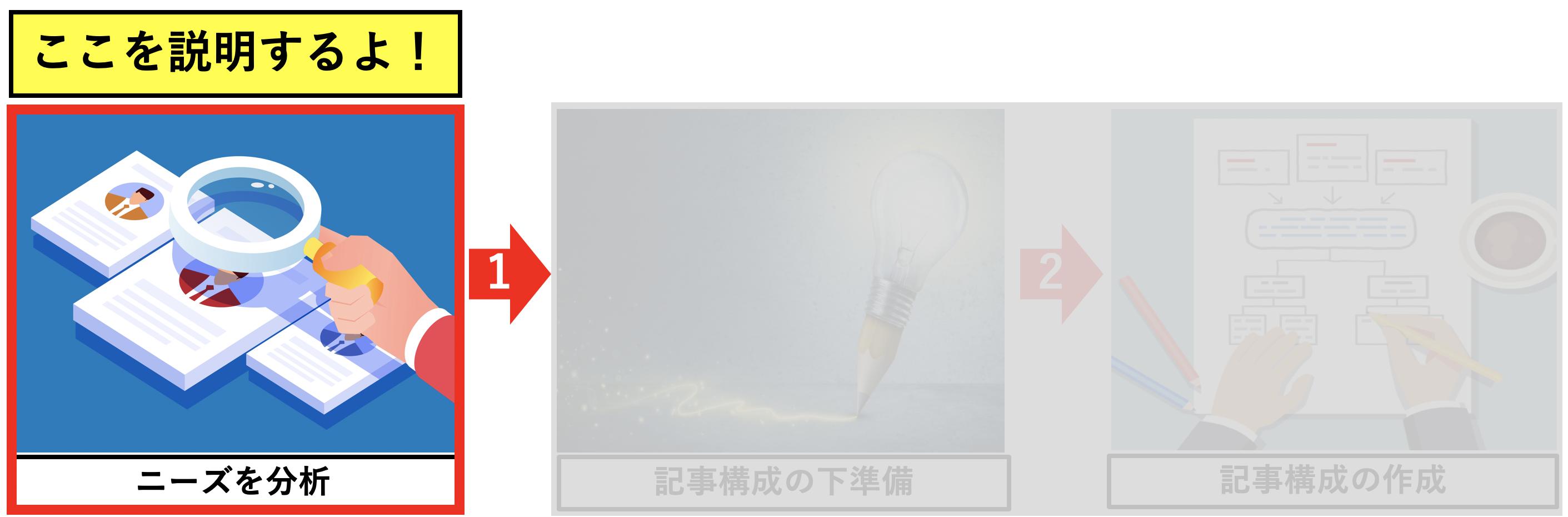 ブログ記事構成の作り方3ステップ(ニーズ分析)