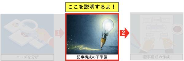 ブログ記事構成の作り方3ステップ(下準備)
