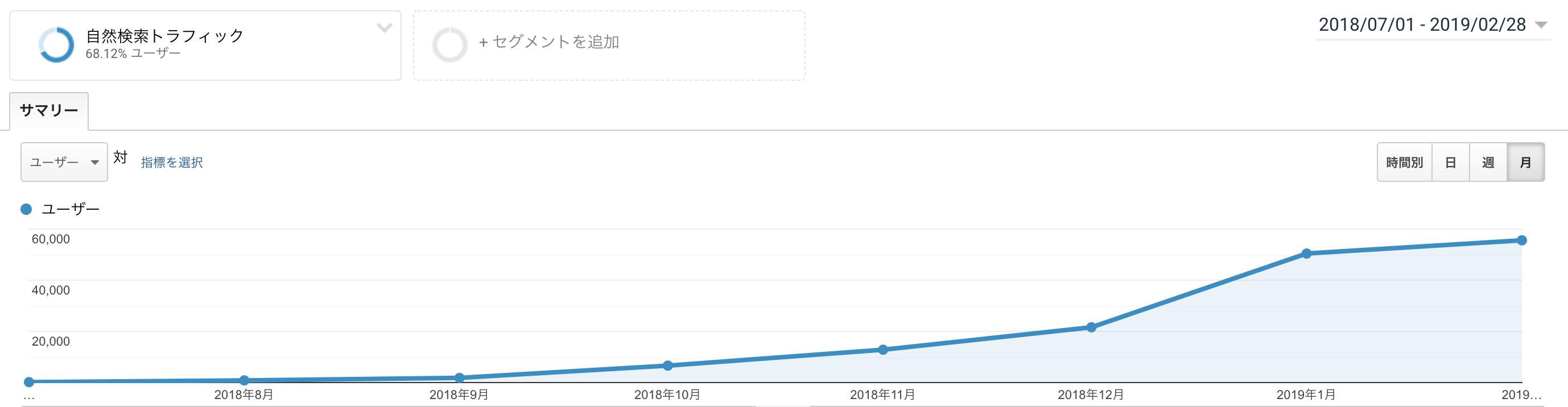ツイッター集客によって検索流入数が増えたことを示したデータ