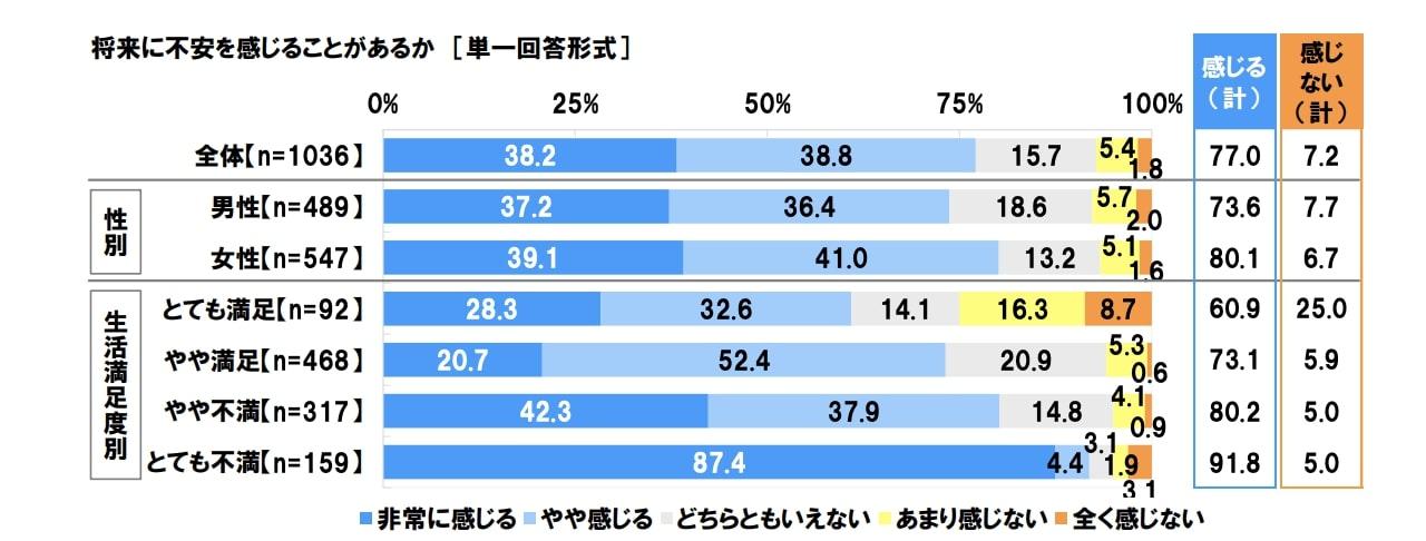 将来に不安を感じている人の割合を示す図