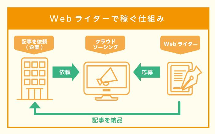 Webライターで稼ぐ仕組み