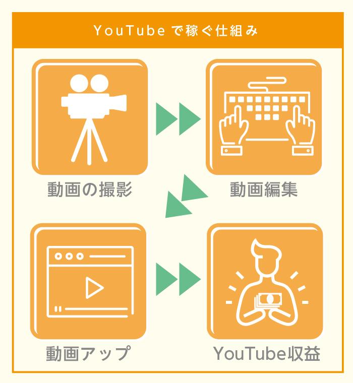 YouTubeで稼ぐ仕組み