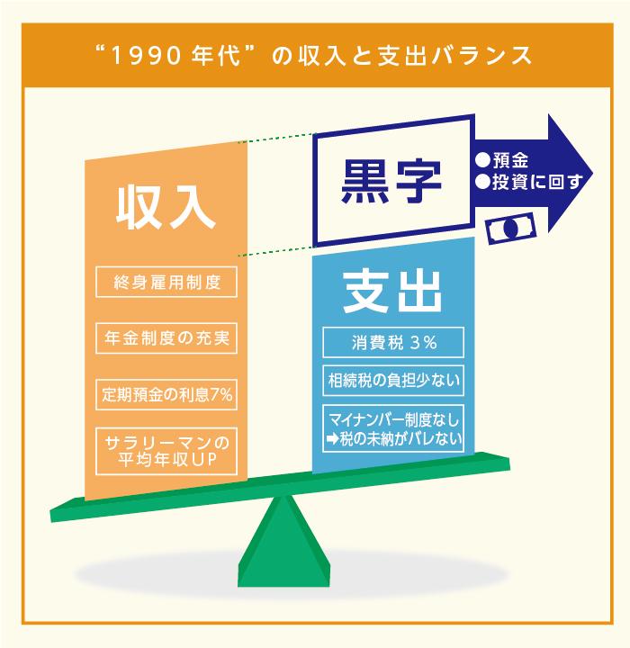 1990年代の収入と支出バランス