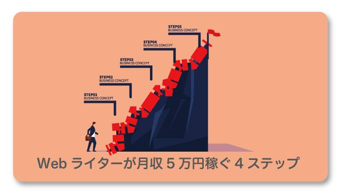 Webライターが月収5万円稼ぐ4ステップ
